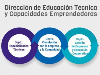 Dirección de Educación Técnica y Capacidades Emprendedoras
